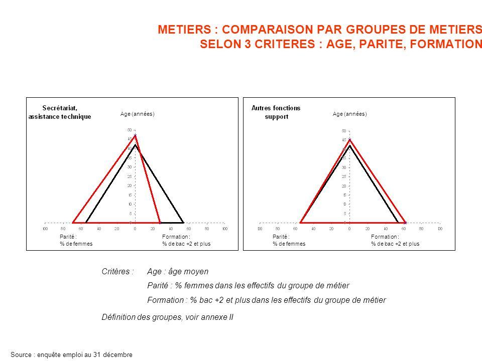 METIERS : COMPARAISON PAR GROUPES DE METIERS SELON 3 CRITERES : AGE, PARITE, FORMATION Définition des groupes, voir annexe II Critères :Age : âge moyen Parité : % femmes dans les effectifs du groupe de métier Formation : % bac +2 et plus dans les effectifs du groupe de métier Source : enquête emploi au 31 décembre Parité : % de femmes Formation : % de bac +2 et plus Age (années) Parité : % de femmes Formation : % de bac +2 et plus Age (années)