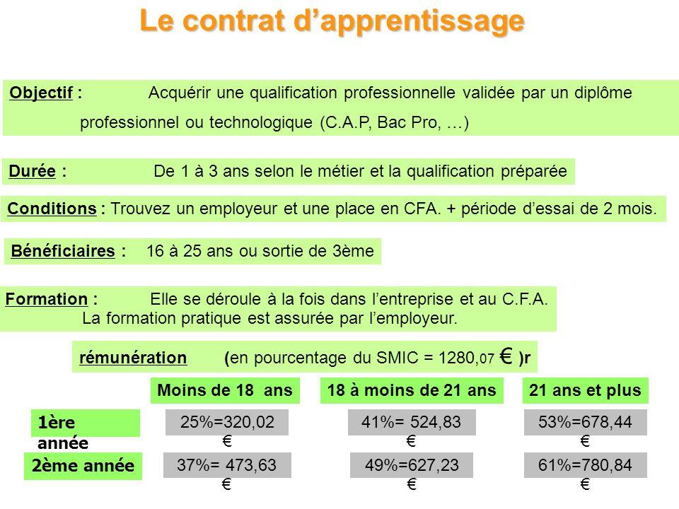Le contrat dapprentissage Objectif : Acquérir une qualification professionnelle validée par un diplôme professionnel ou technologique (C.A.P, Bac Pro,