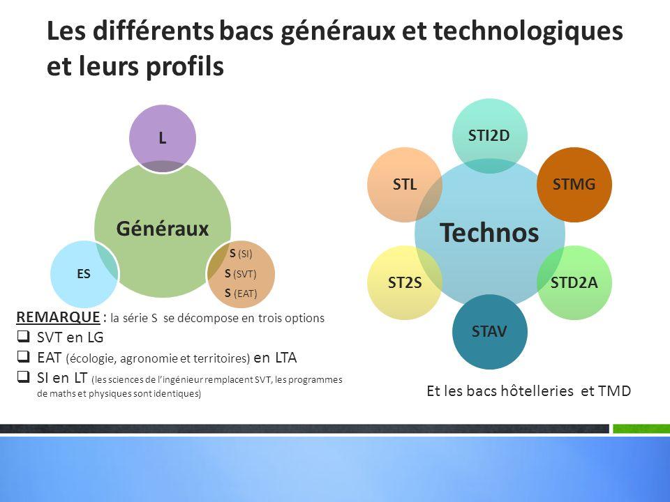 Les différents bacs généraux et technologiques et leurs profils Généraux L S (SI) S (SVT) S (EAT) ES Technos STI2DSTMGSTD2ASTAVST2SSTL Et les bacs hôt