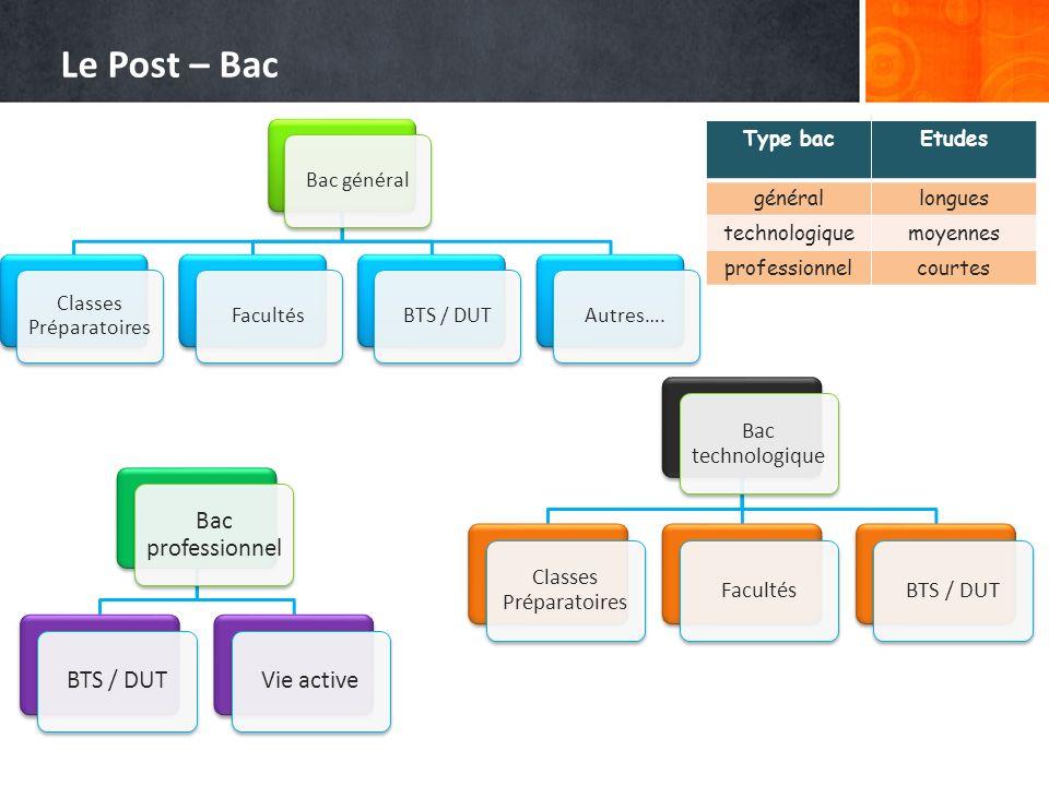 Le Post – Bac Bac général Classes Préparatoires FacultésBTS / DUTAutres…. Bac technologique Classes Préparatoires FacultésBTS / DUT Bac professionnel