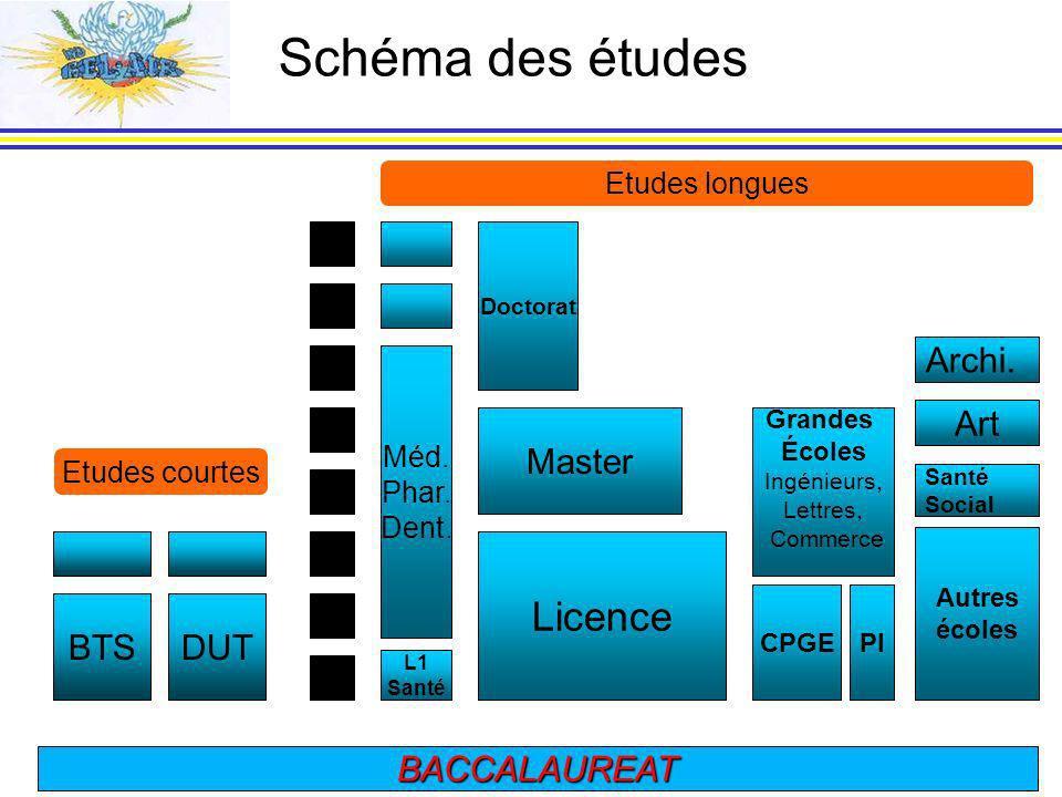 8 2 3 4 5 6 7 1 BACCALAUREAT Doctorat Master L1 Santé Méd.