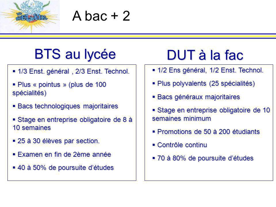 BTS au lycée DUT à la fac 1/3 Enst.général, 2/3 Enst.