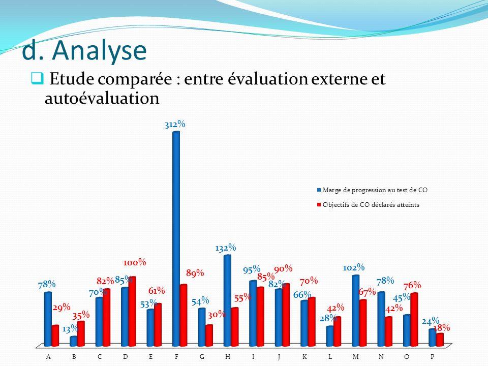 d. Analyse Etude comparée : entre évaluation externe et autoévaluation