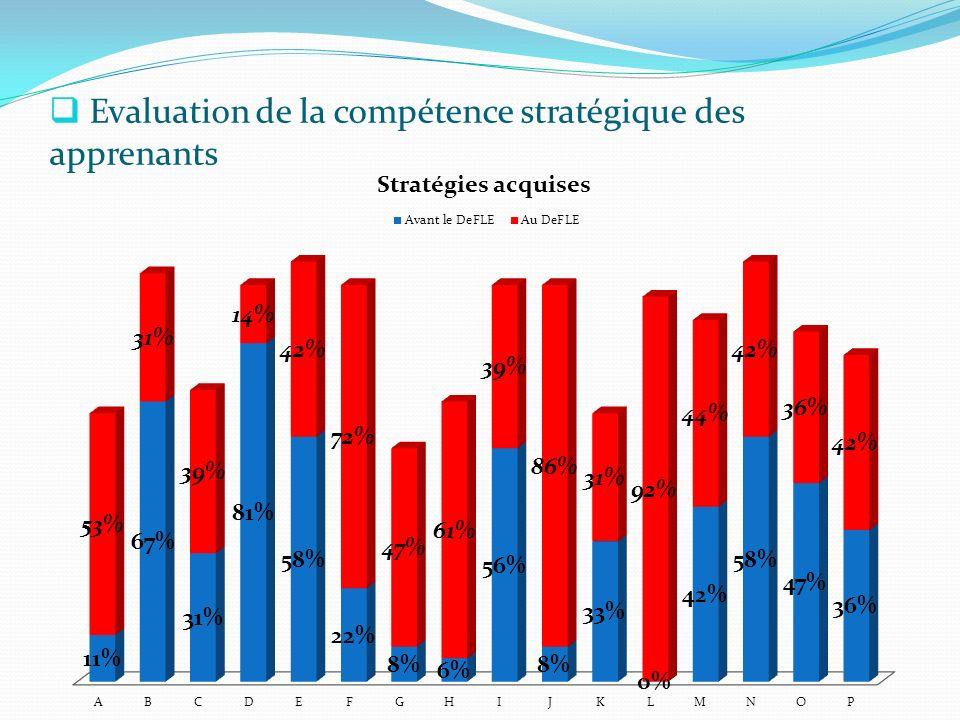 Evaluation de la compétence stratégique des apprenants