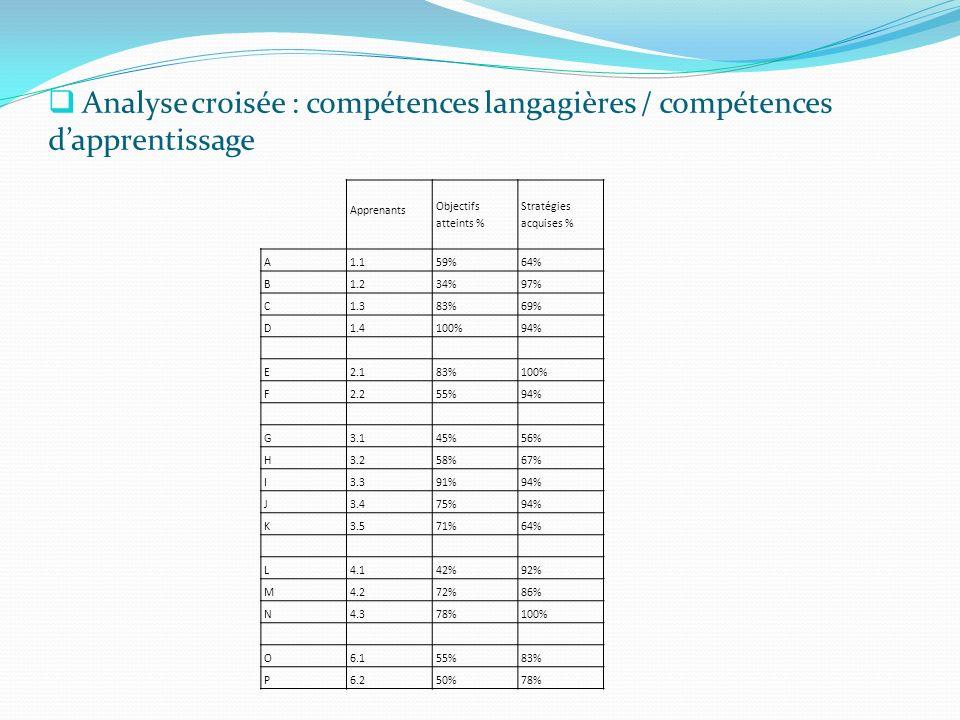 Analyse croisée : compétences langagières / compétences dapprentissage Objectifs atteints % Stratégies acquises % Apprenants A1.159%64% B1.234%97% C1.383%69% D1.4100%94% E2.183%100% F2.255%94% G3.145%56% H3.258%67% I3.391%94% J3.475%94% K3.571%64% L4.142%92% M4.272%86% N4.378%100% O6.155%83% P6.250%78%