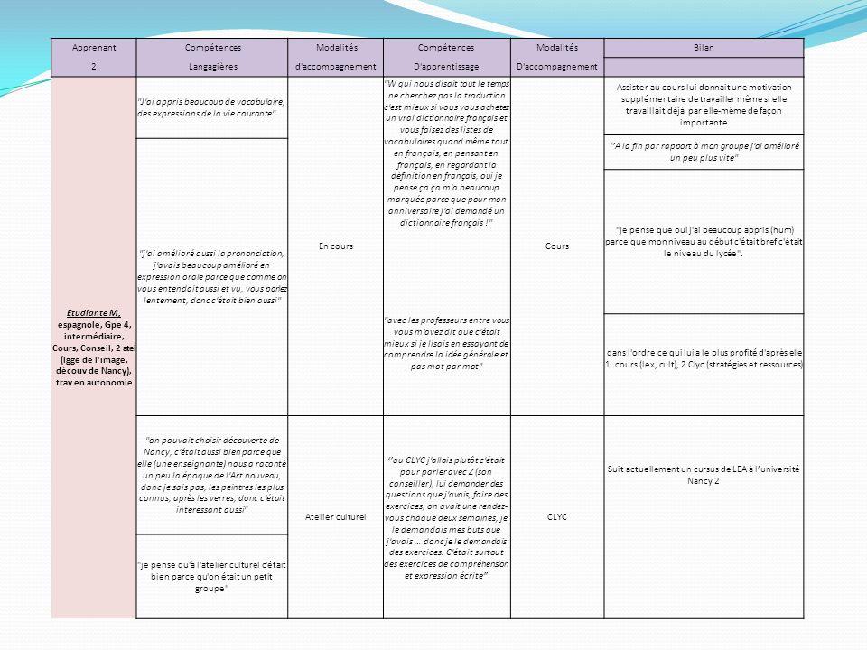 Apprenant Compétences ModalitésCompétencesModalitésBilan 2 Langagièresd'accompagnementD'apprentissageD'accompagnement Etudiante M, espagnole, Gpe 4, i
