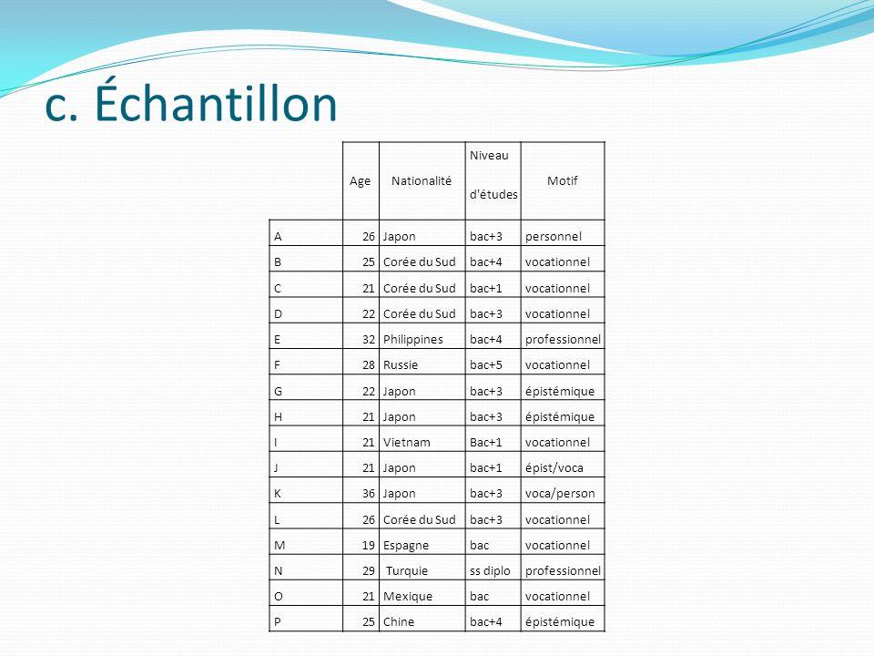 c. Échantillon AgeNationalité Niveau Motif d'études A26Japonbac+3personnel B25Corée du Sudbac+4vocationnel C21Corée du Sudbac+1vocationnel D22Corée du