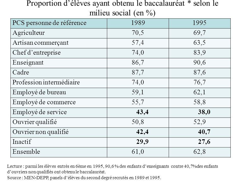 Proportion délèves ayant obtenu le baccalauréat * selon le milieu social (en %) PCS personne de référence19891995 Agriculteur70,569,7 Artisan commerça