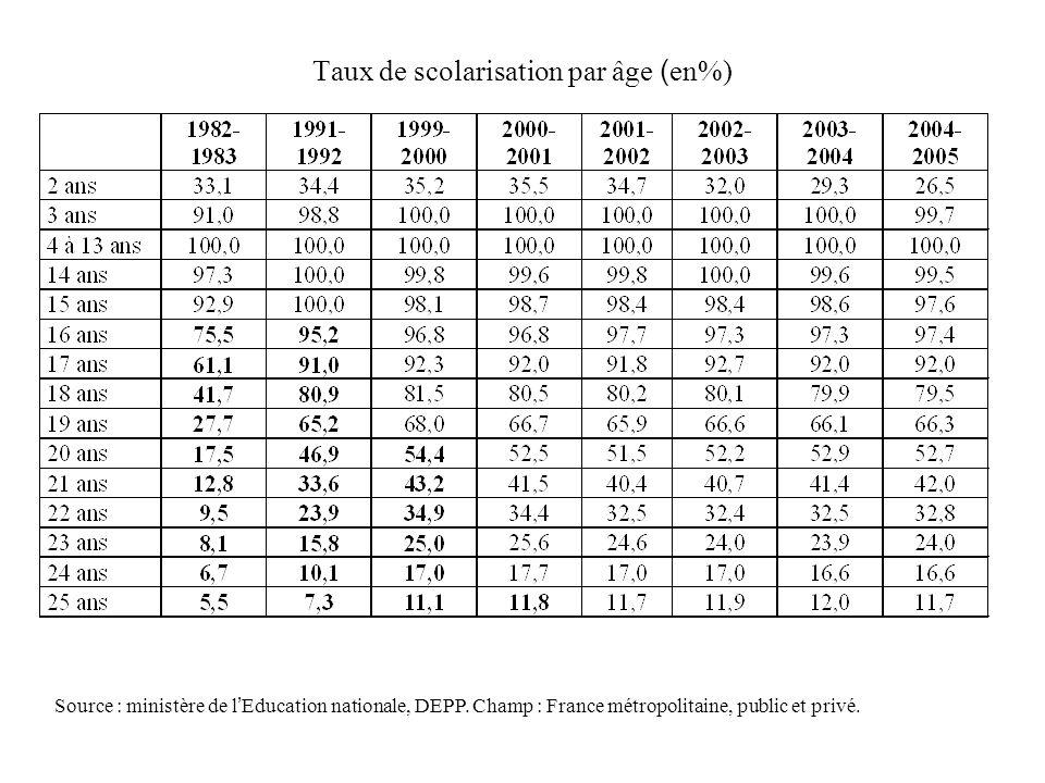 Taux de scolarisation par âge ( en%) Source : ministère de lEducation nationale, DEPP. Champ : France métropolitaine, public et privé.