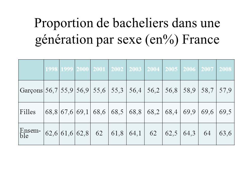 Proportion de bacheliers dans une génération par sexe (en%) France 19981999200020012002200320042005200620072008 Garçons56,755,956,955,655,356,456,256,