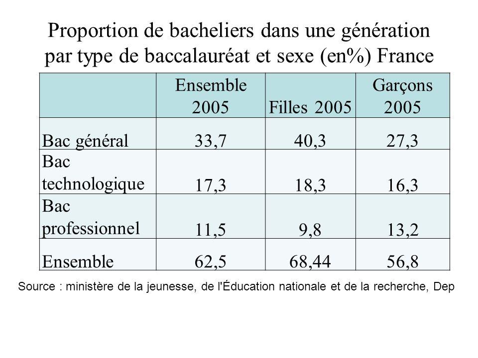 Proportion de bacheliers dans une génération par type de baccalauréat et sexe (en%) France en 2005 Ensemble 2005Filles 2005 Garçons 2005 Bac général33