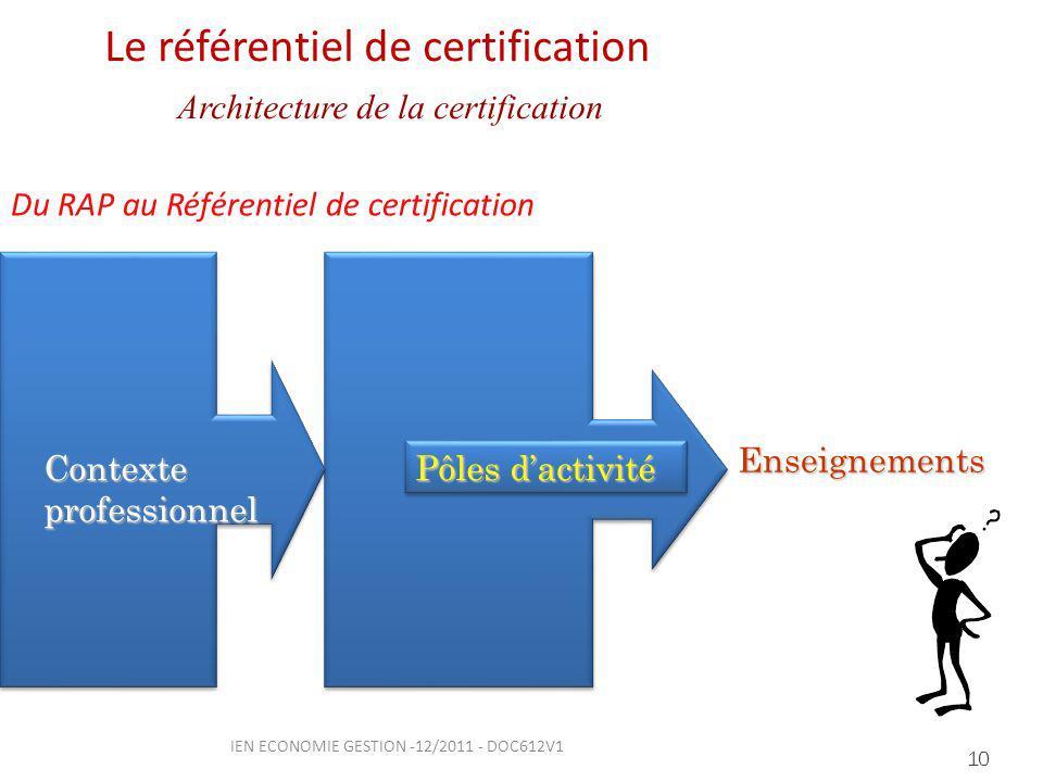 10 Pôles dactivité Contexte professionnel Le référentiel de certification Architecture de la certification Enseignements Du RAP au Référentiel de certification IEN ECONOMIE GESTION -12/2011 - DOC612V1