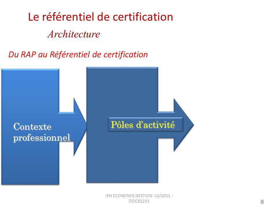 Contexte professionnel Du RAP au Référentiel de certification 8 Pôles dactivité Le référentiel de certification Architecture IEN ECONOMIE GESTION -12/2011 - DOC612V1