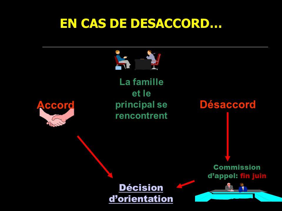 Accord Décision dorientation EN CAS DE DESACCORD… Désaccord Commission dappel: fin juin La famille et le principal se rencontrent