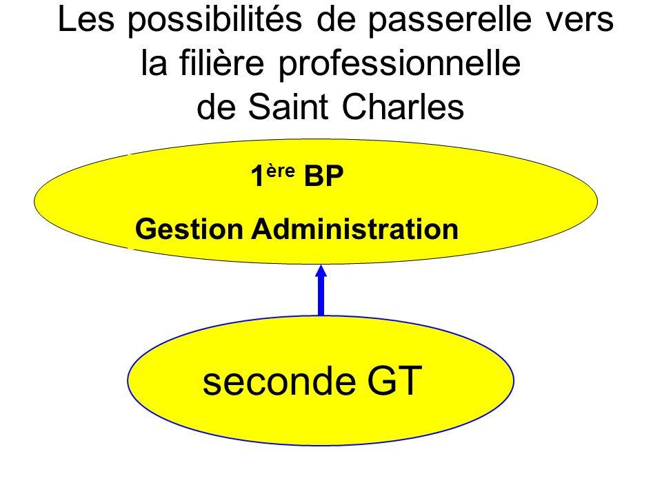 Les possibilités de passerelle vers la filière professionnelle de Saint Charles seconde GT 1 ère BP Gestion Administration