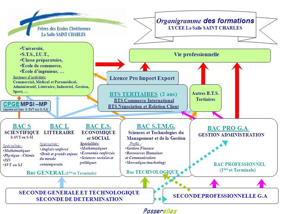 BTS TERTIAIRES (2 ans) BTS Commerce International BTS Négociation et Relation Client Université, S.T.S., I.U.T., Classe préparatoire, Ecole de commerc