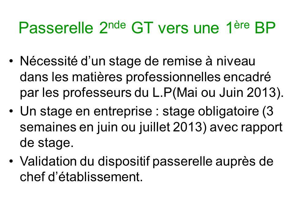Passerelle 2 nde GT vers une 1 ère BP Nécessité dun stage de remise à niveau dans les matières professionnelles encadré par les professeurs du L.P(Mai