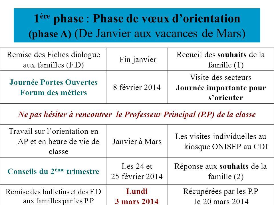 1 ère phase : Phase de vœux dorientation (phase A) (De Janvier aux vacances de Mars) Remise des Fiches dialogue aux familles (F.D) Fin janvier Recueil