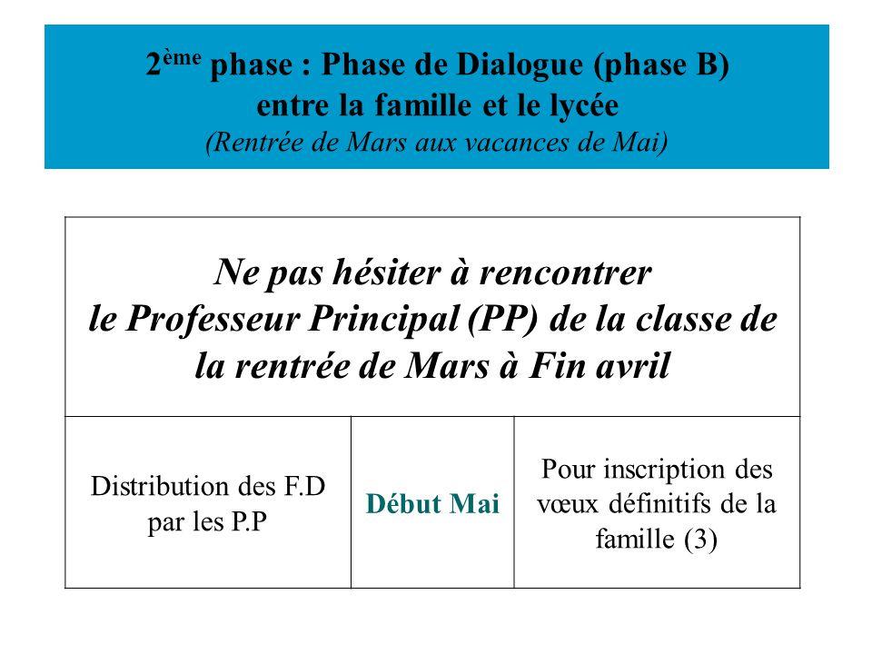2 ème phase : Phase de Dialogue (phase B) entre la famille et le lycée (Rentrée de Mars aux vacances de Mai) Ne pas hésiter à rencontrer le Professeur
