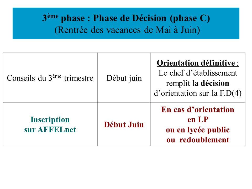 3 ème phase : Phase de Décision (phase C) (Rentrée des vacances de Mai à Juin) Conseils du 3 ème trimestreDébut juin Orientation définitive : Le chef