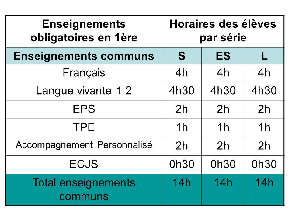 Enseignements obligatoires en 1ère Horaires des élèves par série Enseignements communsSESL Français4h Langue vivante 1 24h30 EPS2h TPE1h Accompagnemen