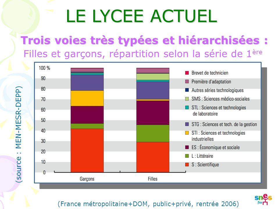 Trois voies très typées et hiérarchisées : LE LYCEE ACTUEL Filles et garçons, répartition selon la série de 1 ère (France métropolitaine+DOM, public+privé, rentrée 2006)