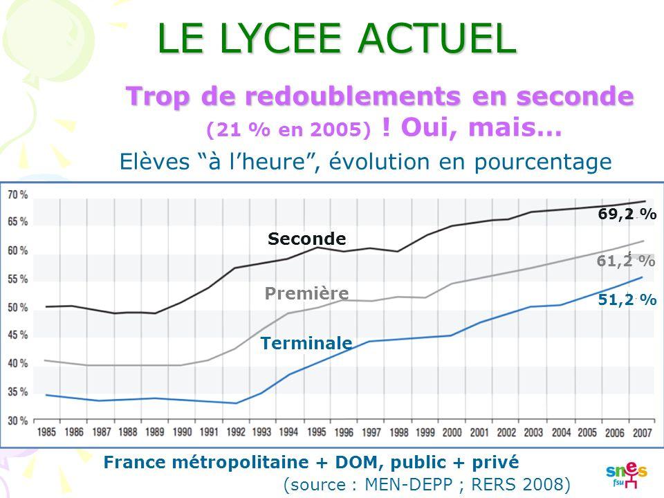Elèves à lheure, évolution en pourcentage (source : MEN-DEPP ; RERS 2008) France métropolitaine + DOM, public + privé Seconde Première Terminale 69,2 % 61,2 % 51,2 % LE LYCEE ACTUEL Trop de redoublements en seconde (21 % en 2005) .