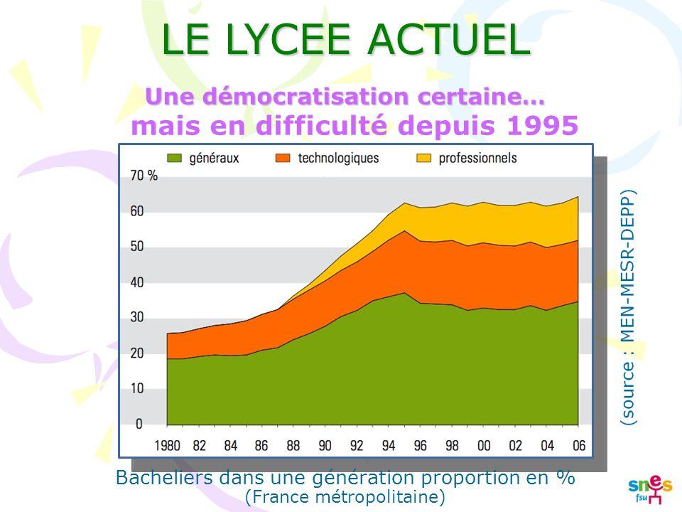LE LYCEE ACTUEL Bacheliers dans une génération proportion en % (France métropolitaine) Une démocratisation certaine… mais en difficulté depuis 1995