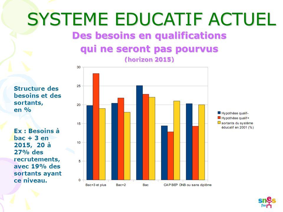 Des besoins en qualifications qui ne seront pas pourvus (horizon 2015) SYSTEME EDUCATIF ACTUEL Structure des besoins et des sortants, en % Ex : Besoins à bac + 3 en 2015, 20 à 27% des recrutements, avec 19% des sortants ayant ce niveau.