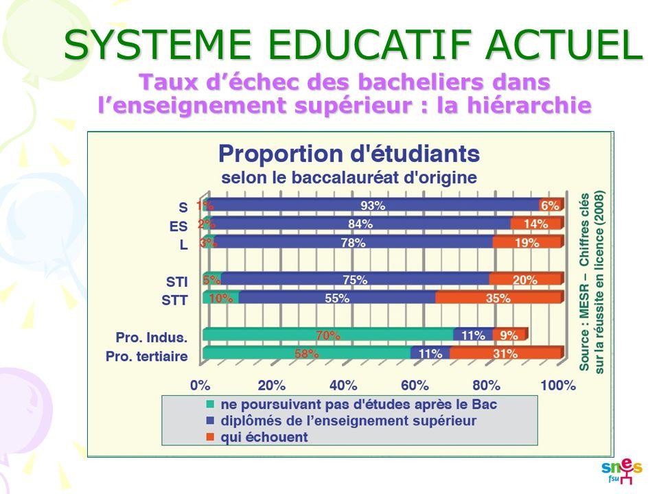 SYSTEME EDUCATIF ACTUEL Taux déchec des bacheliers dans lenseignement supérieur : la hiérarchie