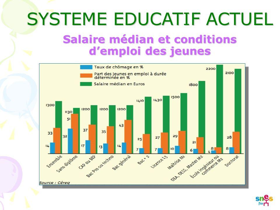 SYSTEME EDUCATIF ACTUEL Salaire médian et conditions demploi des jeunes