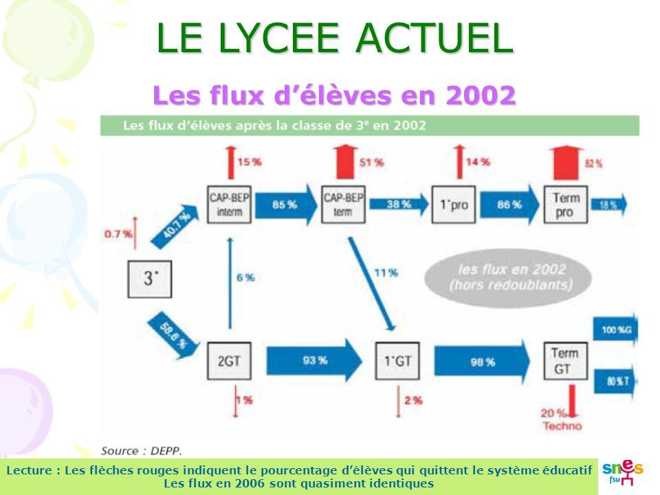 Lecture : Les flèches rouges indiquent le pourcentage délèves qui quittent le système éducatif Les flux en 2006 sont quasiment identiques Les flux délèves en 2002 LE LYCEE ACTUEL