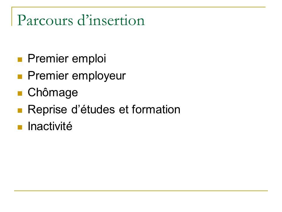 Parcours dinsertion Premier emploi Premier employeur Chômage Reprise détudes et formation Inactivité