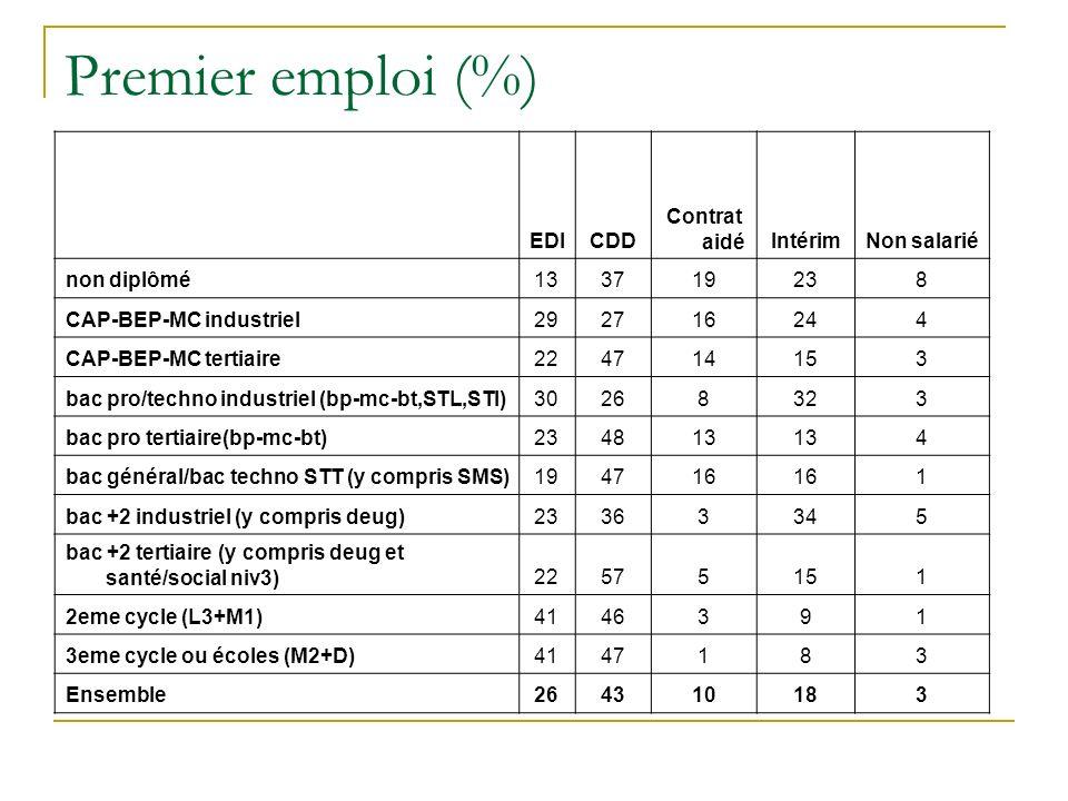 Premier emploi (%) EDICDD Contrat aidéIntérimNon salarié non diplômé133719238 CAP-BEP-MC industriel292716244 CAP-BEP-MC tertiaire224714153 bac pro/techno industriel (bp-mc-bt,STL,STI)30268323 bac pro tertiaire(bp-mc-bt)234813 4 bac général/bac techno STT (y compris SMS)194716 1 bac +2 industriel (y compris deug)23363345 bac +2 tertiaire (y compris deug et santé/social niv3)22575151 2eme cycle (L3+M1)4146391 3eme cycle ou écoles (M2+D)4147183 Ensemble264310183