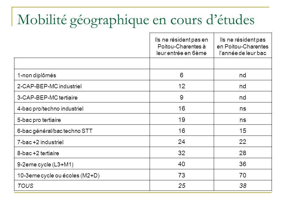 Mobilité géographique en cours détudes Ils ne résident pas en Poitou-Charentes à leur entrée en 6ème Ils ne résident pas en Poitou-Charentes l année de leur bac 1-non diplômés 6nd 2-CAP-BEP-MC industriel 12nd 3-CAP-BEP-MC tertiaire 9nd 4-bac pro/techno industriel 16ns 5-bac pro tertiaire 19ns 6-bac général/bac techno STT 1615 7-bac +2 industriel 2422 8-bac +2 tertiaire 3228 9-2eme cycle (L3+M1) 4036 10-3eme cycle ou écoles (M2+D) 7370 TOUS 2538