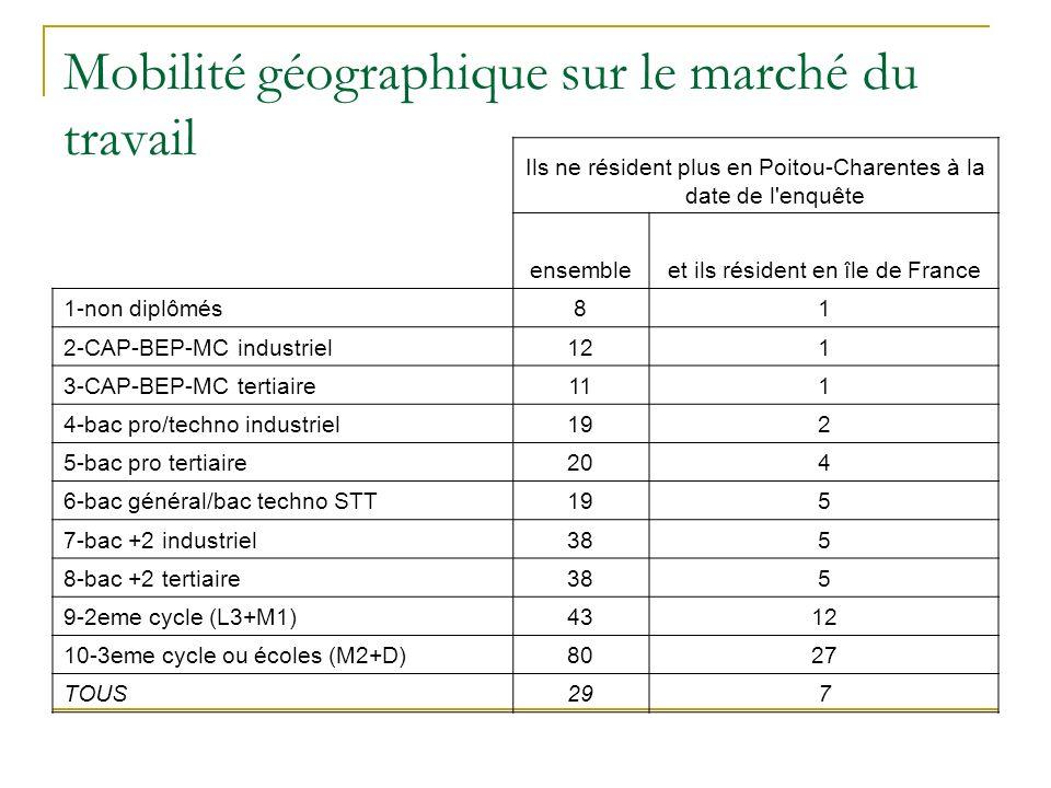 Mobilité géographique sur le marché du travail Ils ne résident plus en Poitou-Charentes à la date de l enquête ensembleet ils résident en île de France 1-non diplômés81 2-CAP-BEP-MC industriel121 3-CAP-BEP-MC tertiaire111 4-bac pro/techno industriel192 5-bac pro tertiaire204 6-bac général/bac techno STT195 7-bac +2 industriel385 8-bac +2 tertiaire385 9-2eme cycle (L3+M1)4312 10-3eme cycle ou écoles (M2+D)8027 TOUS297