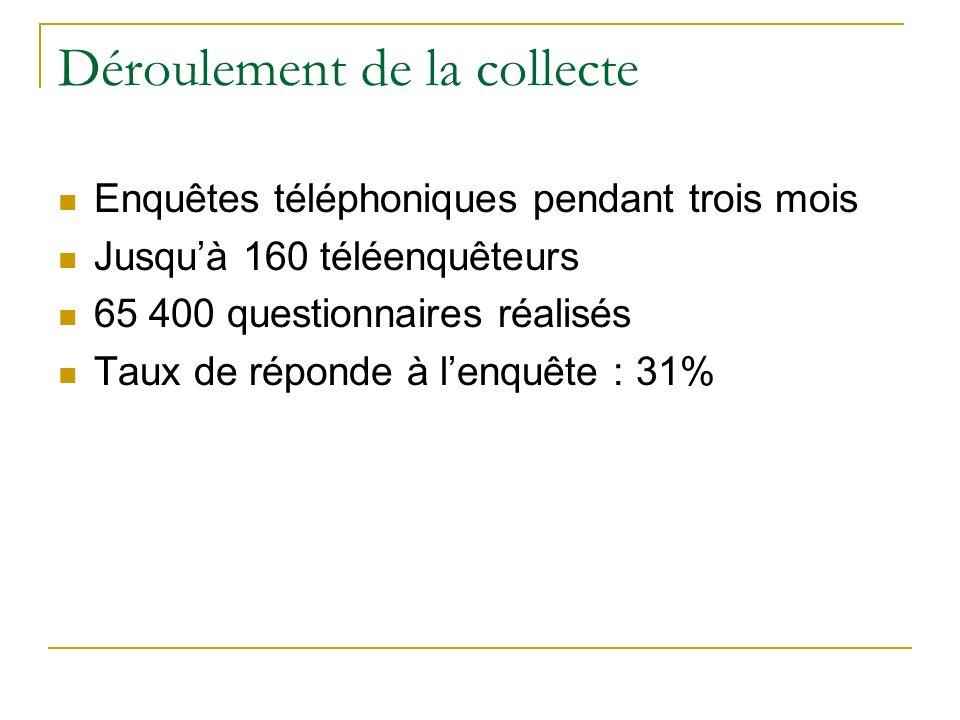 Déroulement de la collecte Enquêtes téléphoniques pendant trois mois Jusquà 160 téléenquêteurs 65 400 questionnaires réalisés Taux de réponde à lenquête : 31%