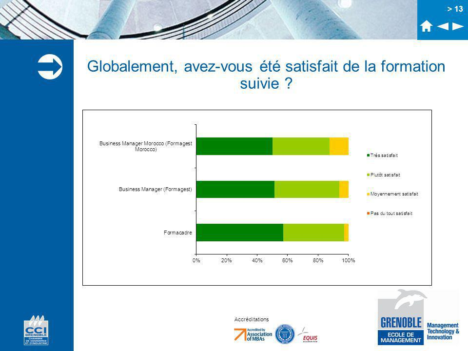 Accréditations > 13 Globalement, avez-vous été satisfait de la formation suivie ?