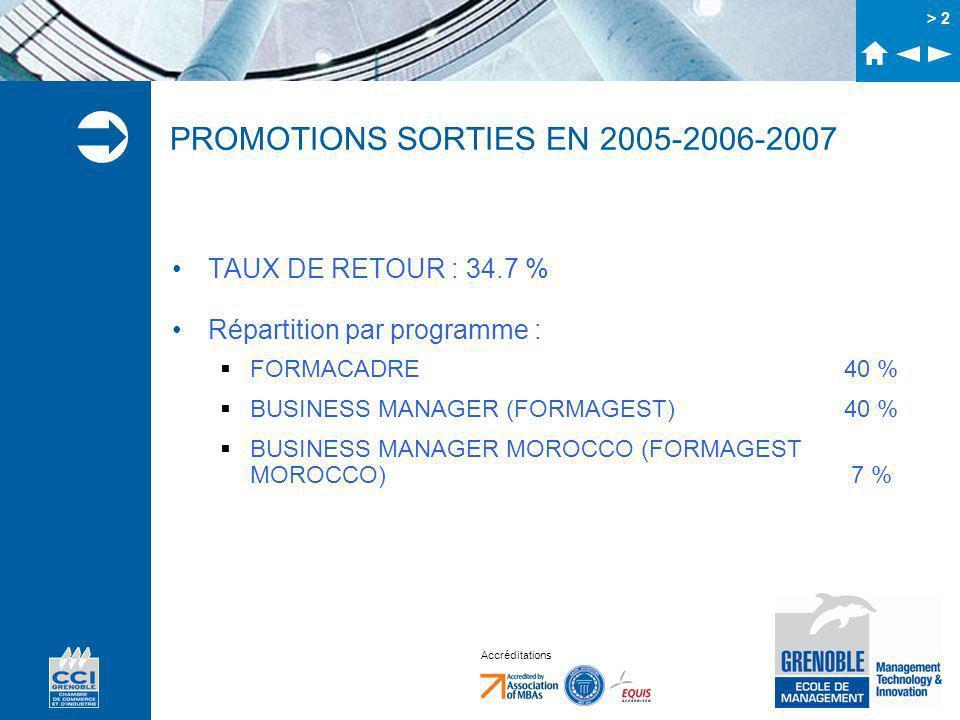 Accréditations > 2 PROMOTIONS SORTIES EN 2005-2006-2007 TAUX DE RETOUR : 34.7 % Répartition par programme : FORMACADRE 40 % BUSINESS MANAGER (FORMAGEST)40 % BUSINESS MANAGER MOROCCO (FORMAGEST MOROCCO) 7 %
