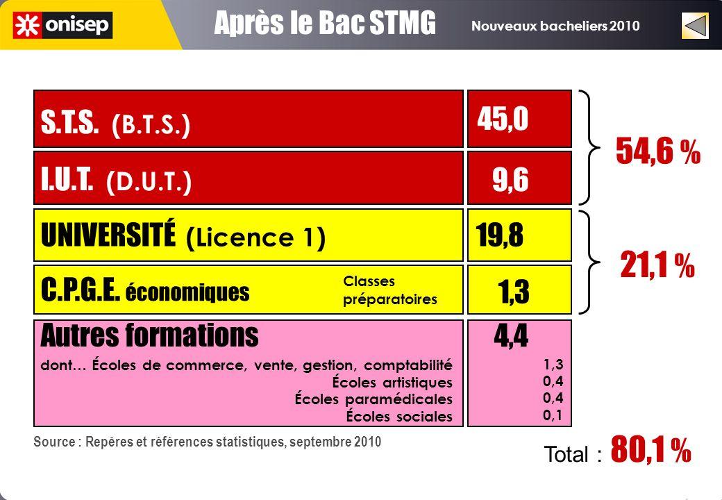Nouveaux bacheliers 2010 Après le Bac STMG UNIVERSITÉ (Licence 1) 19,8 C.P.G.E. économiques I.U.T. (D.U.T.) S.T.S. (B.T.S.) 1,3 9,6 45,0 21,1 % 54,6 %