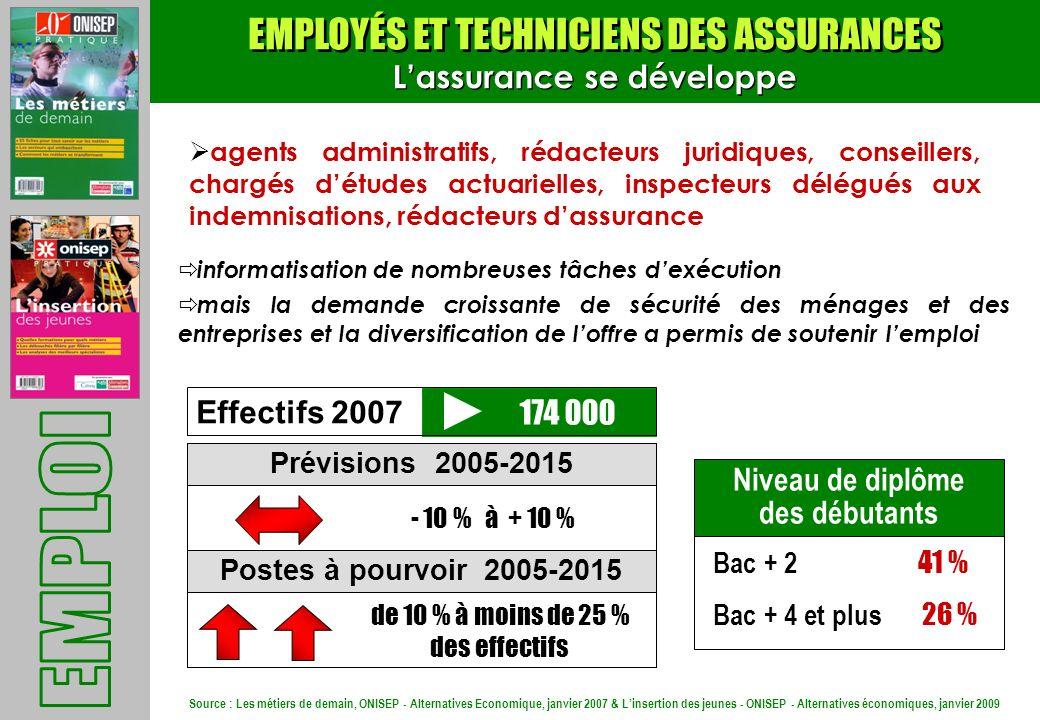 Source : Les métiers de demain, ONISEP - Alternatives Economique, janvier 2007 & Linsertion des jeunes - ONISEP - Alternatives économiques, janvier 20