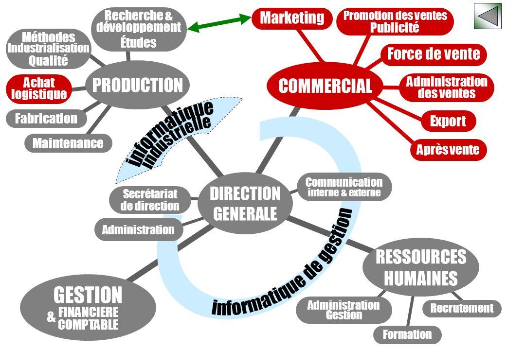 o o o o o o o o o o o o o o o k o o o o o Marketing Recrutement Administration Gestion Formation Promotion des ventes Publicité Force de vente Adminis