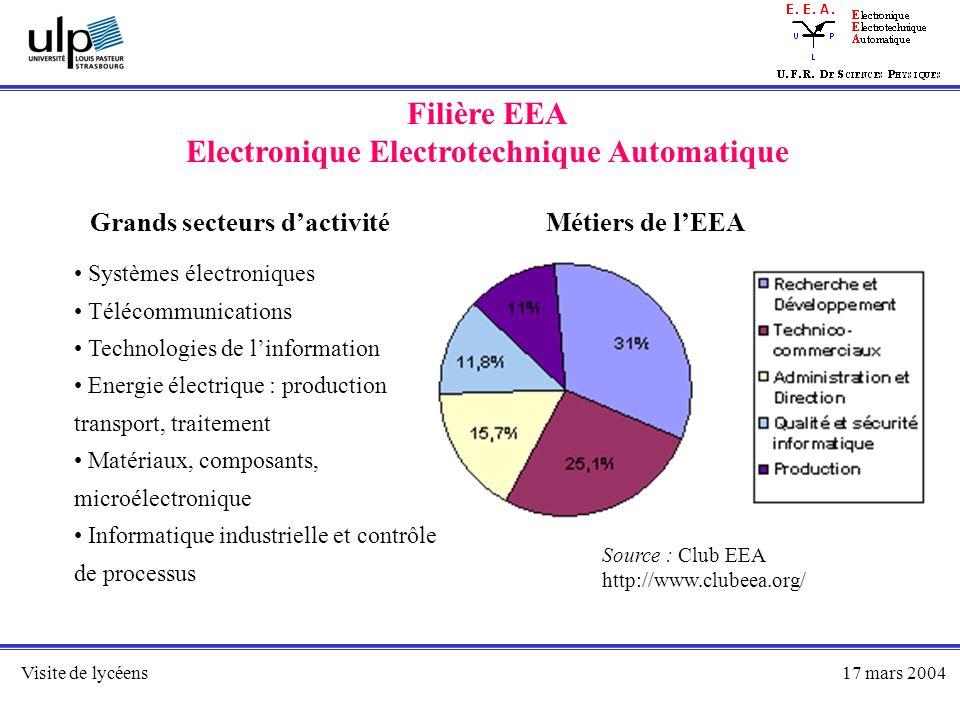Visite de lycéens17 mars 2004 Filière EEA Electronique Electrotechnique Automatique Grands secteurs dactivité Systèmes électroniques Télécommunication