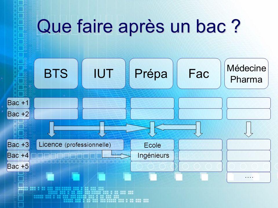 Que faire après un bac ? BTSIUTFacPrépa Médecine Pharma …. Licence (professionnelle) Ecole Ingénieurs Bac +1 Bac +2 Bac +3 Bac +4 Bac +5