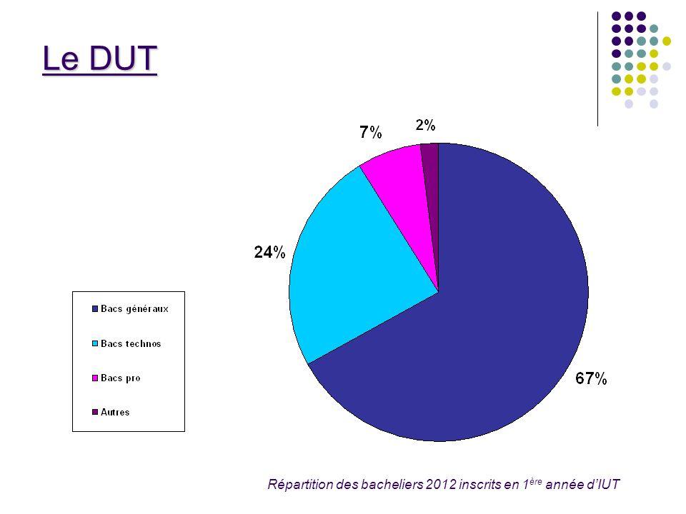 Répartition des bacheliers 2012 inscrits en 1 ère année dIUT
