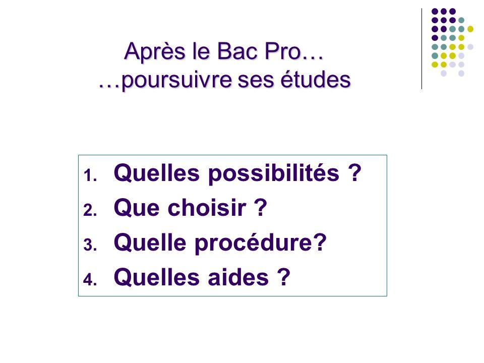 Après le Bac Pro… …poursuivre ses études 1.Quelles possibilités .