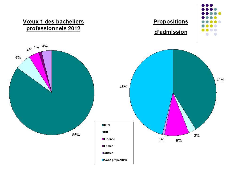 Vœux 1 des bacheliers professionnels 2012 Propositions dadmission