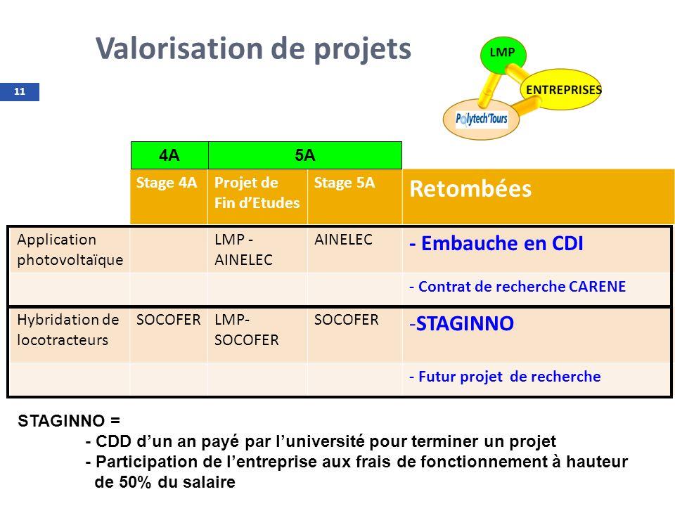 11 Valorisation de projets Stage 4AProjet de Fin dEtudes Stage 5A Retombées Application photovoltaïque LMP - AINELEC AINELEC - Embauche en CDI - Contr
