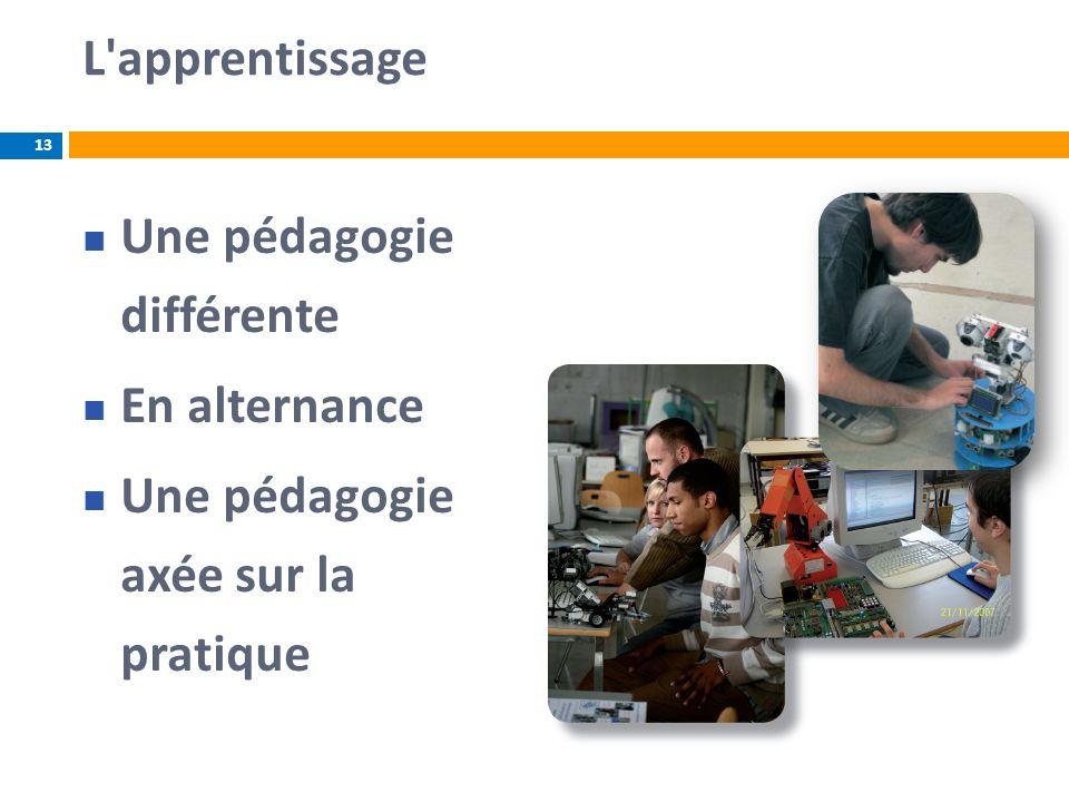 L'apprentissage Une pédagogie différente En alternance Une pédagogie axée sur la pratique 13