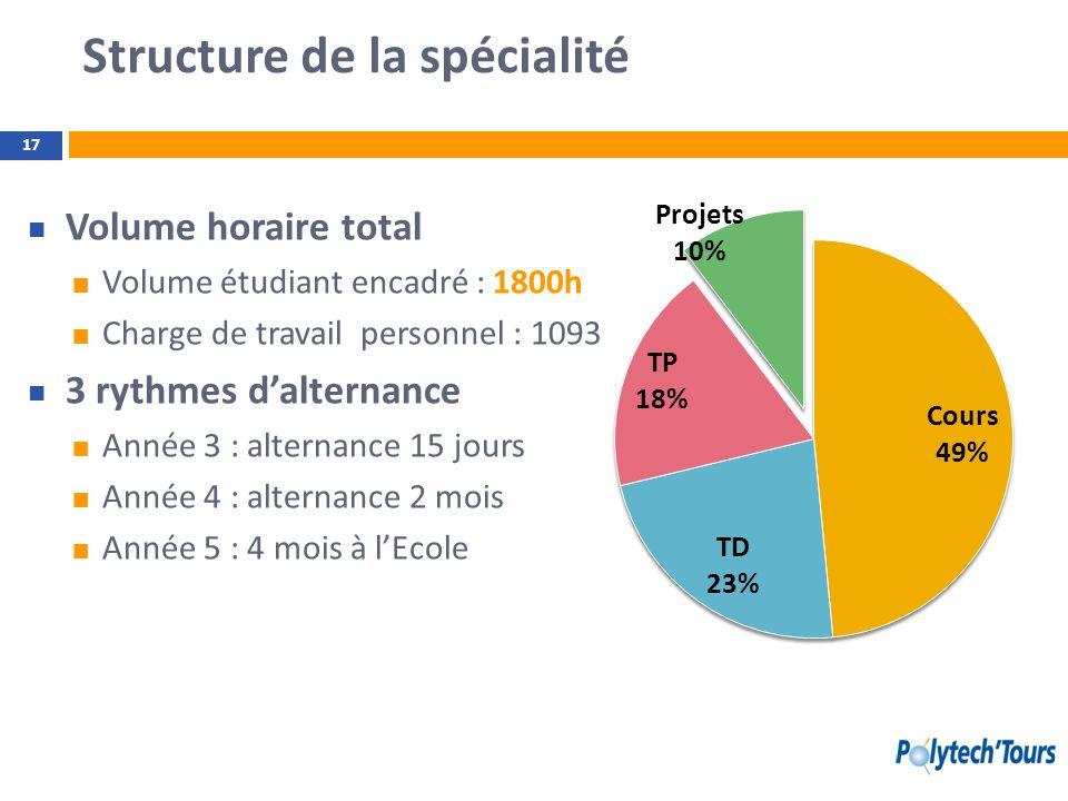 Structure de la spécialité Volume horaire total Volume étudiant encadré : 1800h Charge de travail personnel : 1093 3 rythmes dalternance Année 3 : alt